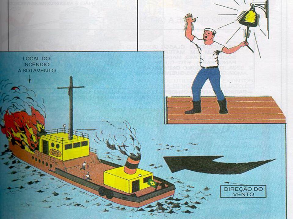 Procedimento em caso de incêndio reduza a velocidade da embarcação e coloque-a de acordo com o vento; para combater o incêndio de barlavento (por onde