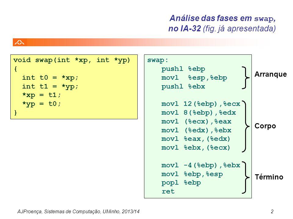 AJProença, Sistemas de Computação, UMinho, 2013/142 Análise das fases em swap, no IA-32 (fig. já apresentada) void swap(int *xp, int *yp) { int t0 = *