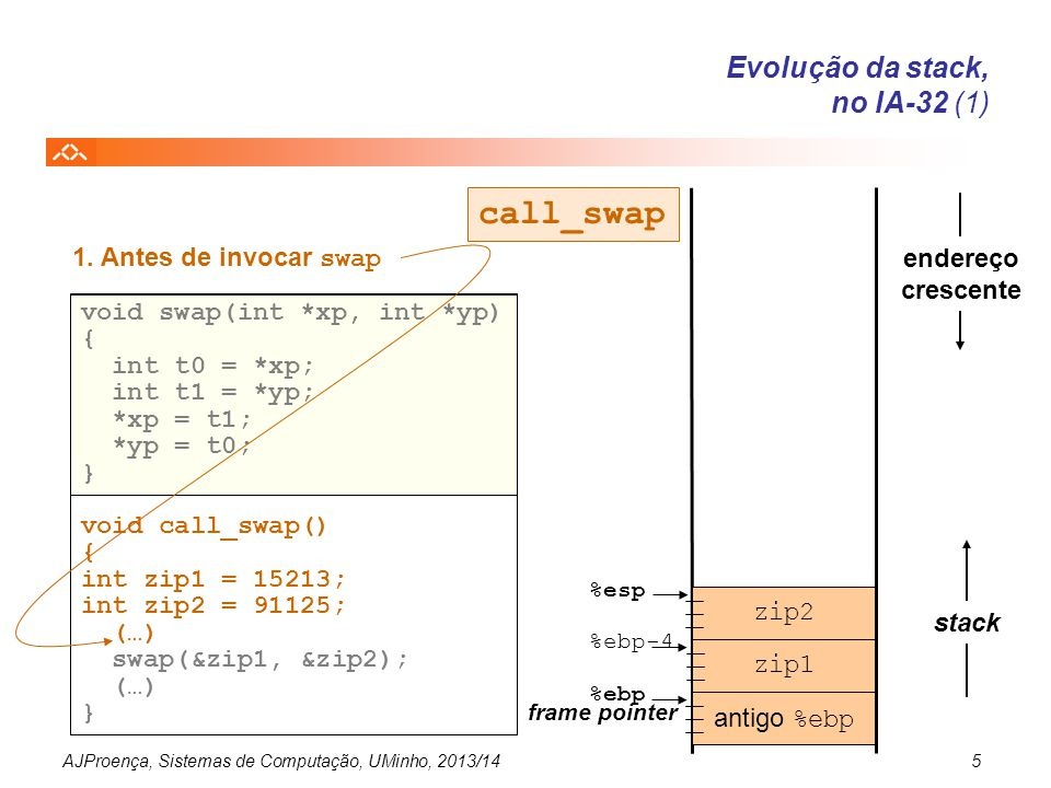 AJProença, Sistemas de Computação, UMinho, 2013/145 zip1 antigo %ebp endereço crescente stack %esp 1. Antes de invocar swap %ebp frame pointer zip2 vo