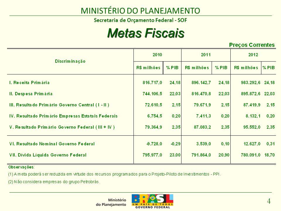 MINISTÉRIO DO PLANEJAMENTO 5 Secretaria de Orçamento Federal - SOF Projeto Piloto de Investimentos