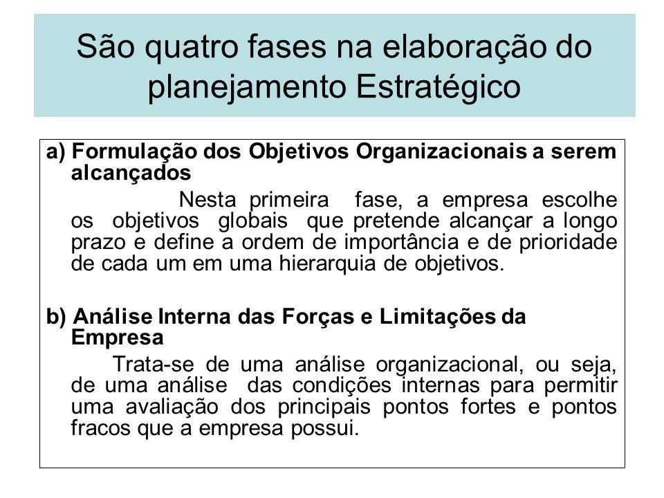 São quatro fases na elaboração do planejamento Estratégico a) Formulação dos Objetivos Organizacionais a serem alcançados Nesta primeira fase, a empre