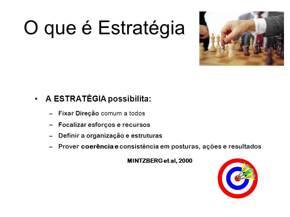 O que é Estratégia A ESTRATÉGIA possibilita: –Fixar Direção comum a todos –Focalizar esforços e recursos –Definir a organização e estruturas –Prover c