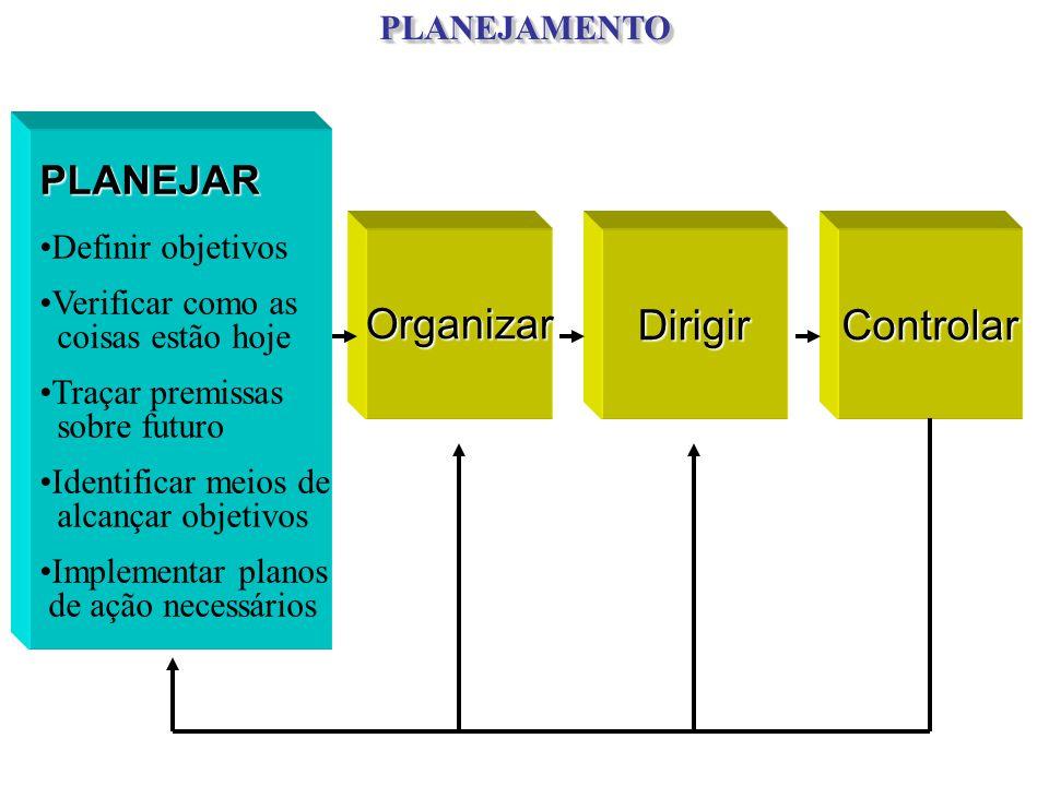 PLANEJAR Definir objetivos Verificar como as coisas estão hoje Traçar premissas sobre futuro Identificar meios de alcançar objetivos Implementar plano