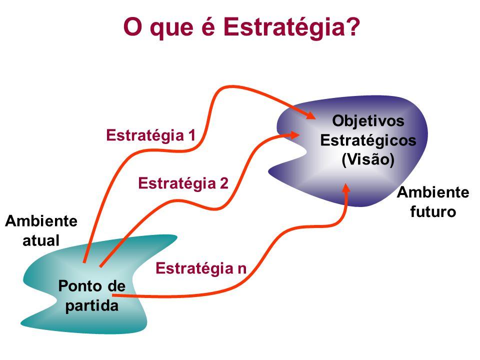 O que é Estratégia? Ambiente atual Ambiente futuro Ponto de partida Objetivos Estratégicos (Visão) Estratégia n Estratégia 2 Estratégia 1