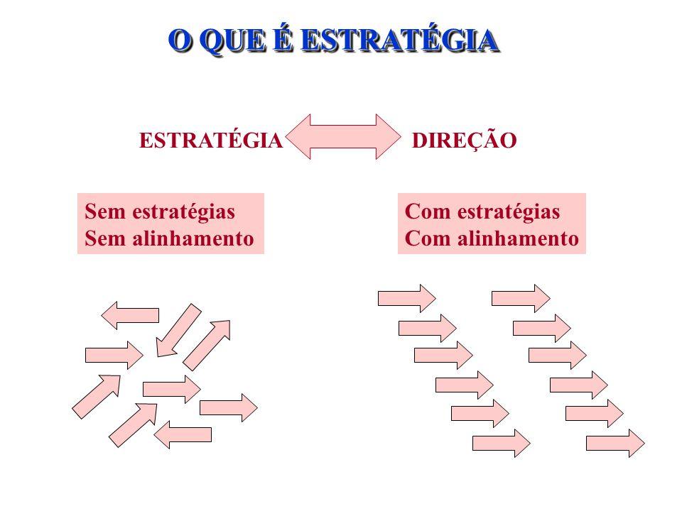 O QUE É ESTRATÉGIA ESTRATÉGIADIREÇÃO Sem estratégias Sem alinhamento Com estratégias Com alinhamento