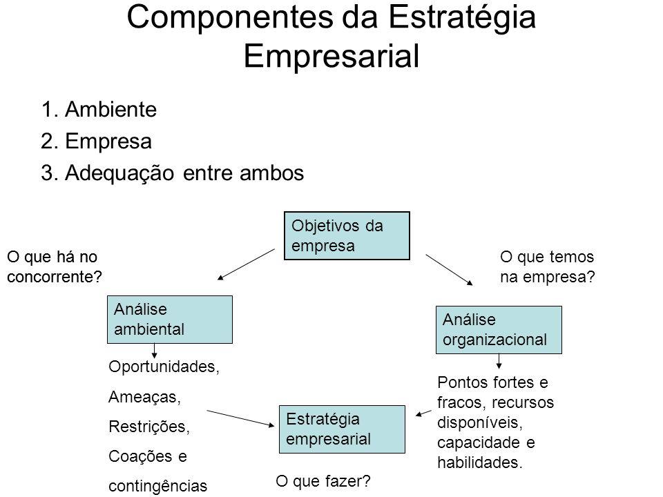 Componentes da Estratégia Empresarial 1. Ambiente 2. Empresa 3. Adequação entre ambos Objetivos da empresa Análise ambiental Análise organizacional Es