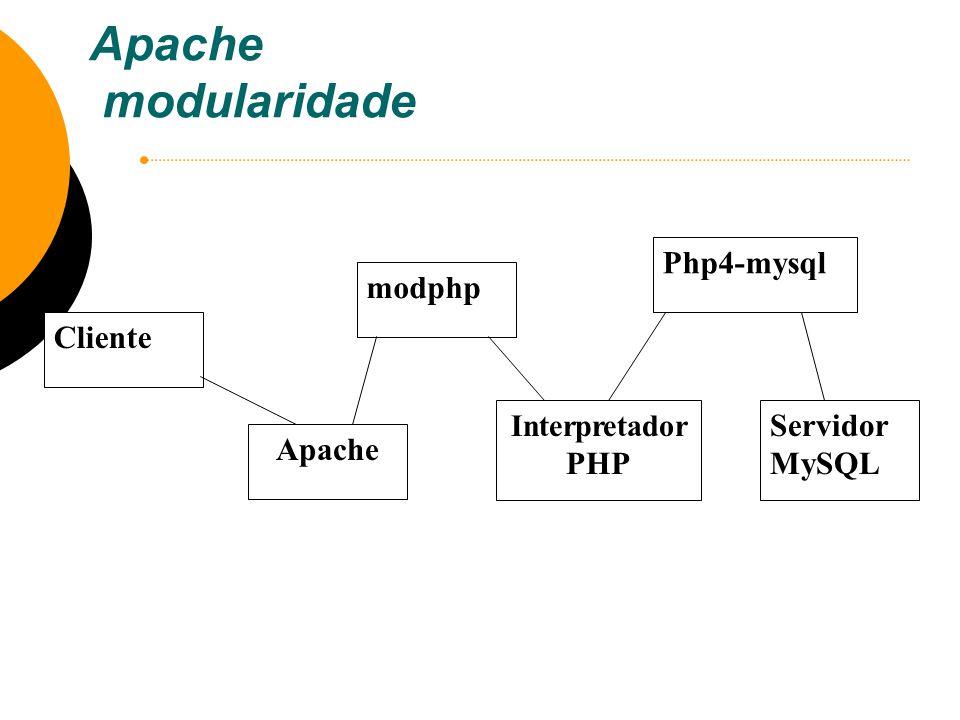 Apache modularidade Cliente Apache modphp Interpretador PHP Php4-mysql Servidor MySQL
