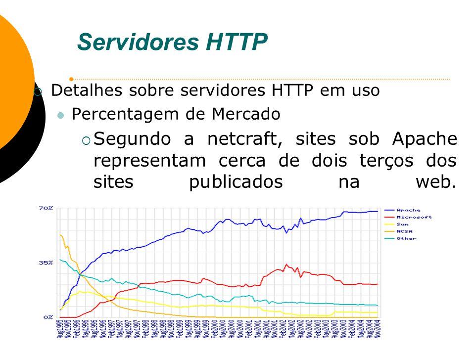 Servidores HTTP Detalhes sobre servidores HTTP em uso Percentagem de Mercado Segundo a netcraft, sites sob Apache representam cerca de dois terços dos
