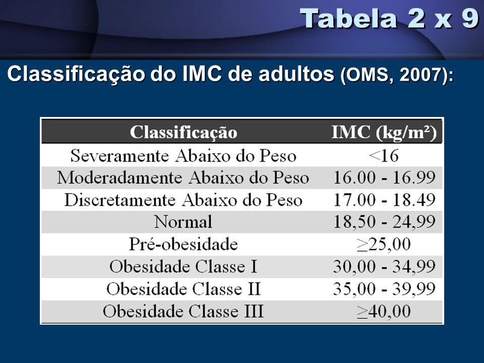 Classificação do IMC de adultos (OMS, 2007): Tabela 2 x 9