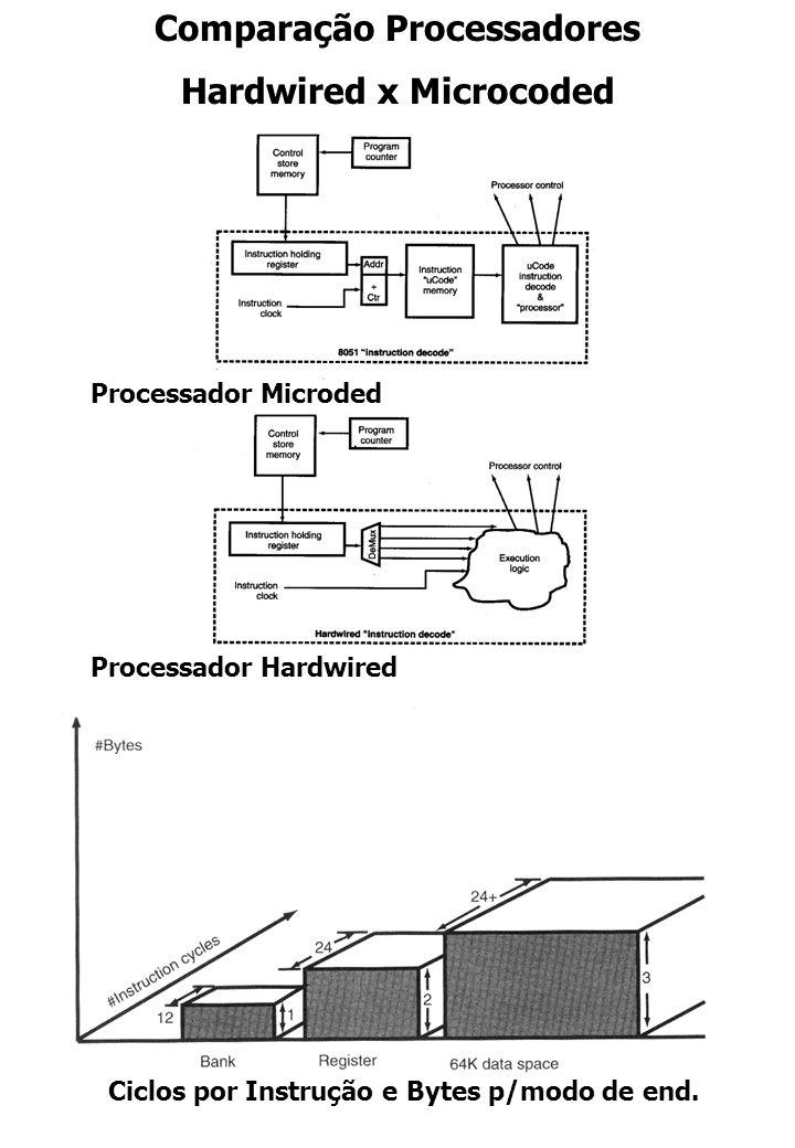 Comparação Processadores Hardwired x Microcoded Processador Microded Processador Hardwired Ciclos por Instrução e Bytes p/modo de end.