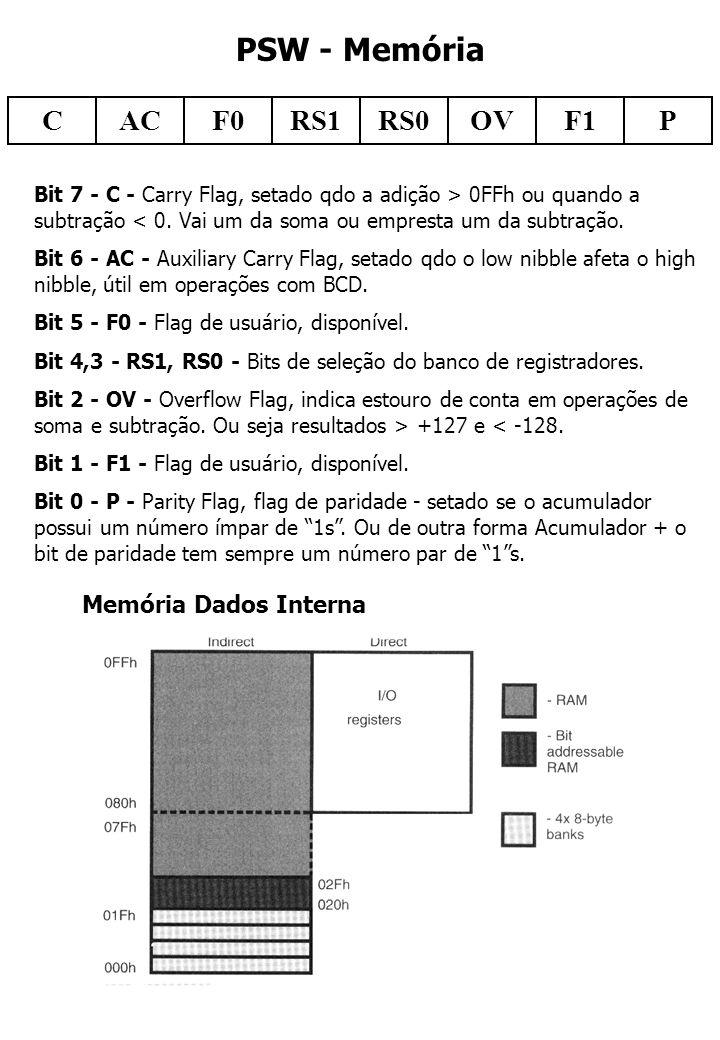 Registradores de I/O Áreas Bit endereçáveis - Área entre 20 e 2Fh 16 bytes, 128 bits onde cada bit tem um endereço especial - 00 a 7Fh - Área dos SFR P0 - Endereçável como byte - 80h ou Bits individuais: 80, 81, 82, 83, 84, 85, 86, 87h (possuem nomes P0.0, P0.1....).