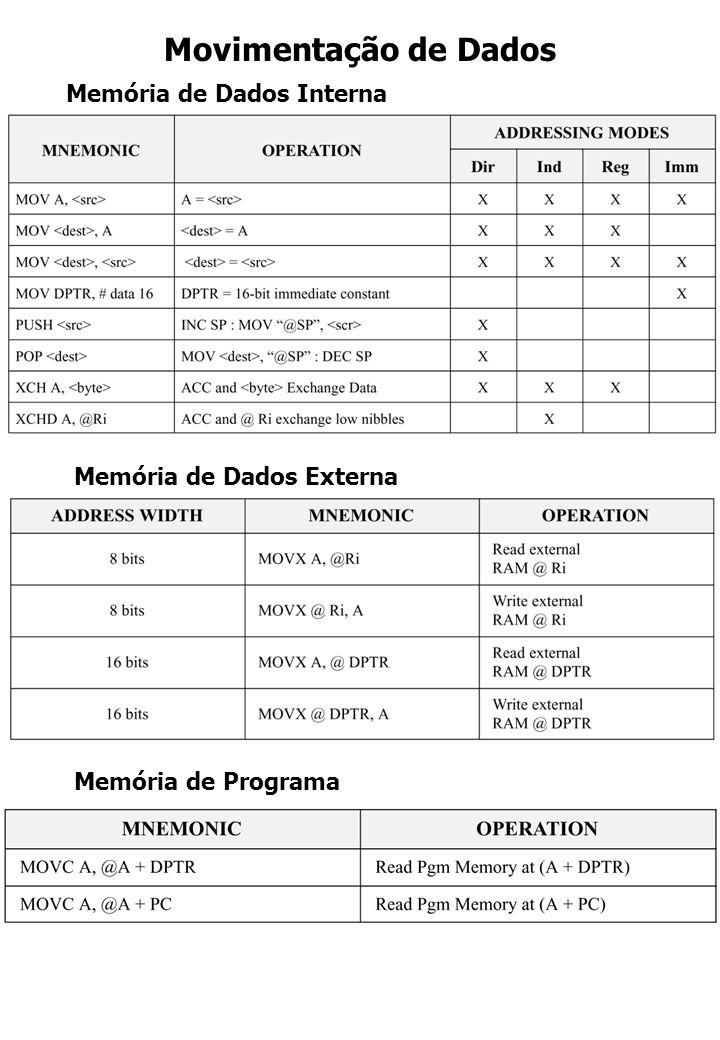 Movimentação de Dados Memória de Dados Interna Memória de Dados Externa Memória de Programa