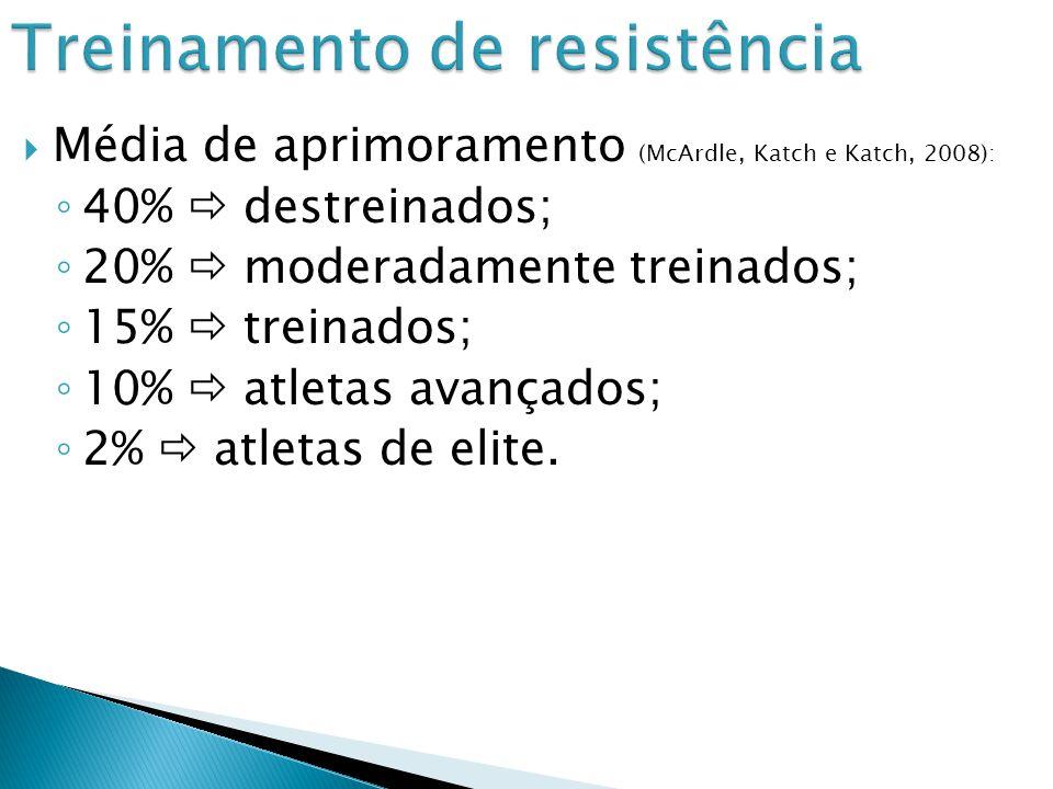 Média de aprimoramento (McArdle, Katch e Katch, 2008): 40% destreinados; 20% moderadamente treinados; 15% treinados; 10% atletas avançados; 2% atletas de elite.