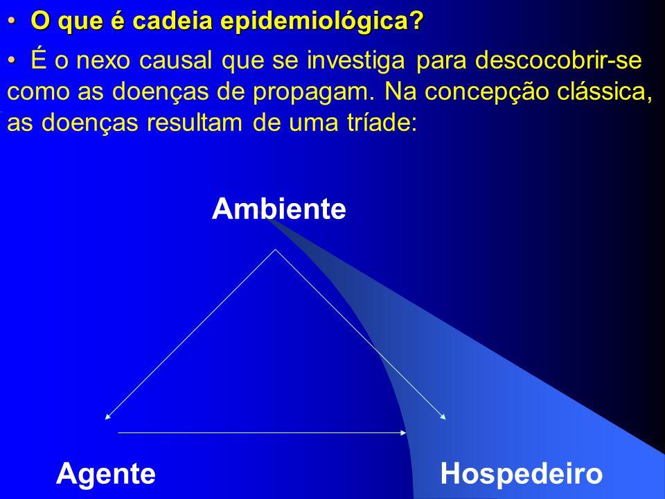 O que é cadeia epidemiológica? O que é cadeia epidemiológica? Ambiente Agente Hospedeiro É o nexo causal que se investiga para descocobrir-se como as