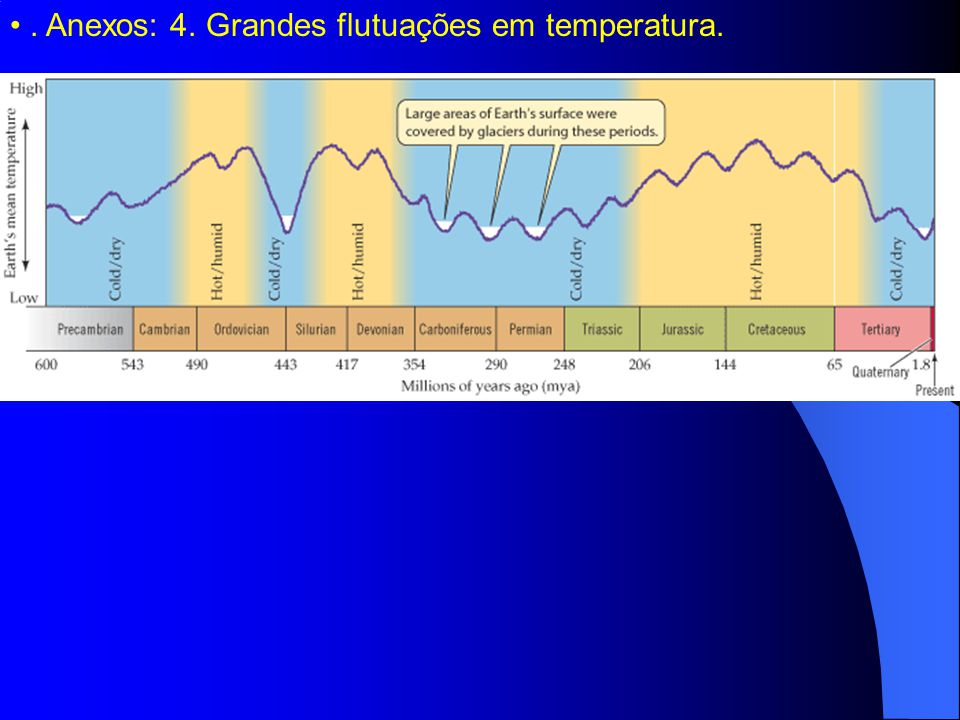 . Anexos: 4. Grandes flutuações em temperatura.