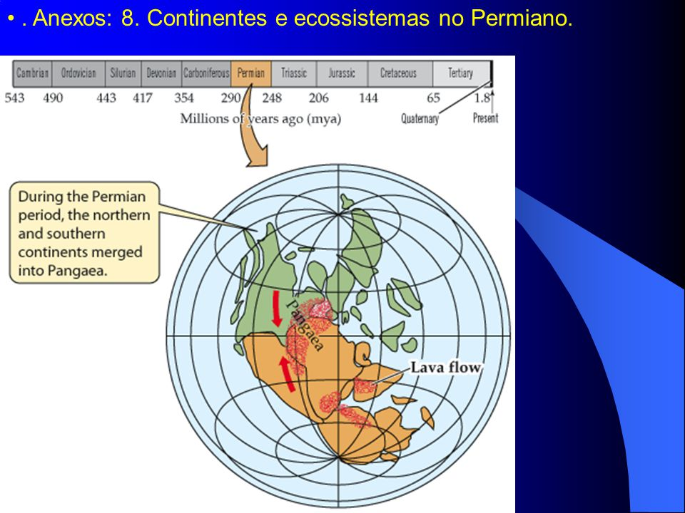 . Anexos: 8. Continentes e ecossistemas no Permiano.
