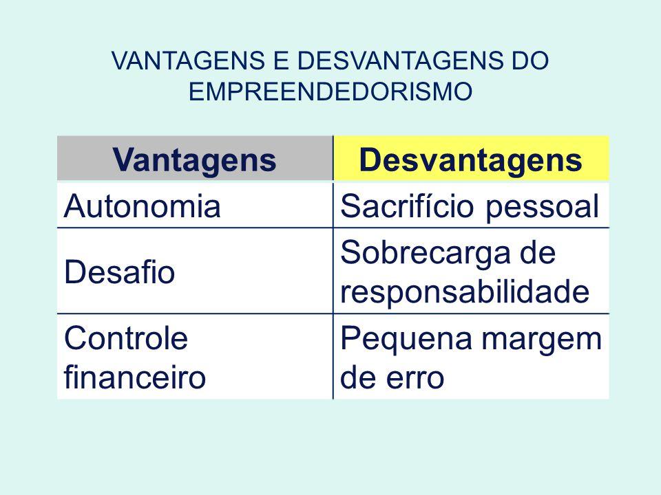 VANTAGENS E DESVANTAGENS DO EMPREENDEDORISMO VantagensDesvantagens AutonomiaSacrifício pessoal Desafio Sobrecarga de responsabilidade Controle finance