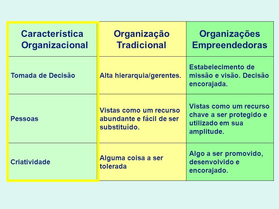 Característica Organizacional Organização Tradicional Organizações Empreendedoras Tomada de DecisãoAlta hierarquia/gerentes. Estabelecimento de missão