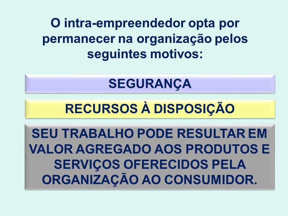 O intra-empreendedor opta por permanecer na organização pelos seguintes motivos: SEGURANÇA RECURSOS À DISPOSIÇÃO SEU TRABALHO PODE RESULTAR EM VALOR A