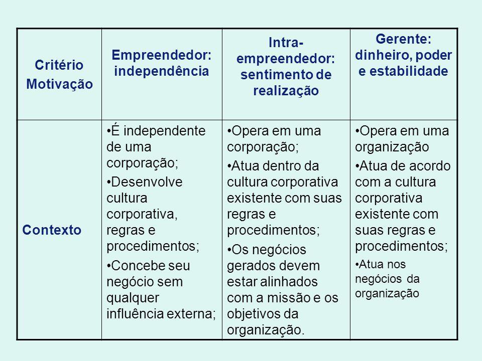 Critério Motivação Empreendedor: independência Intra- empreendedor: sentimento de realização Gerente: dinheiro, poder e estabilidade Contexto É indepe