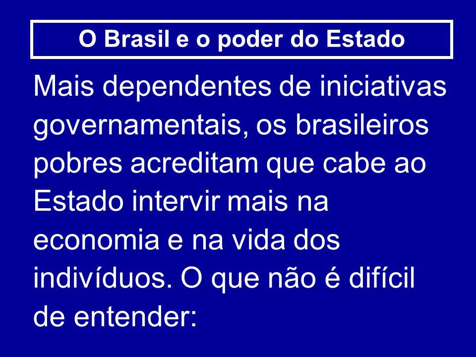 O Brasil e o poder do Estado Mais dependentes de iniciativas governamentais, os brasileiros pobres acreditam que cabe ao Estado intervir mais na econo