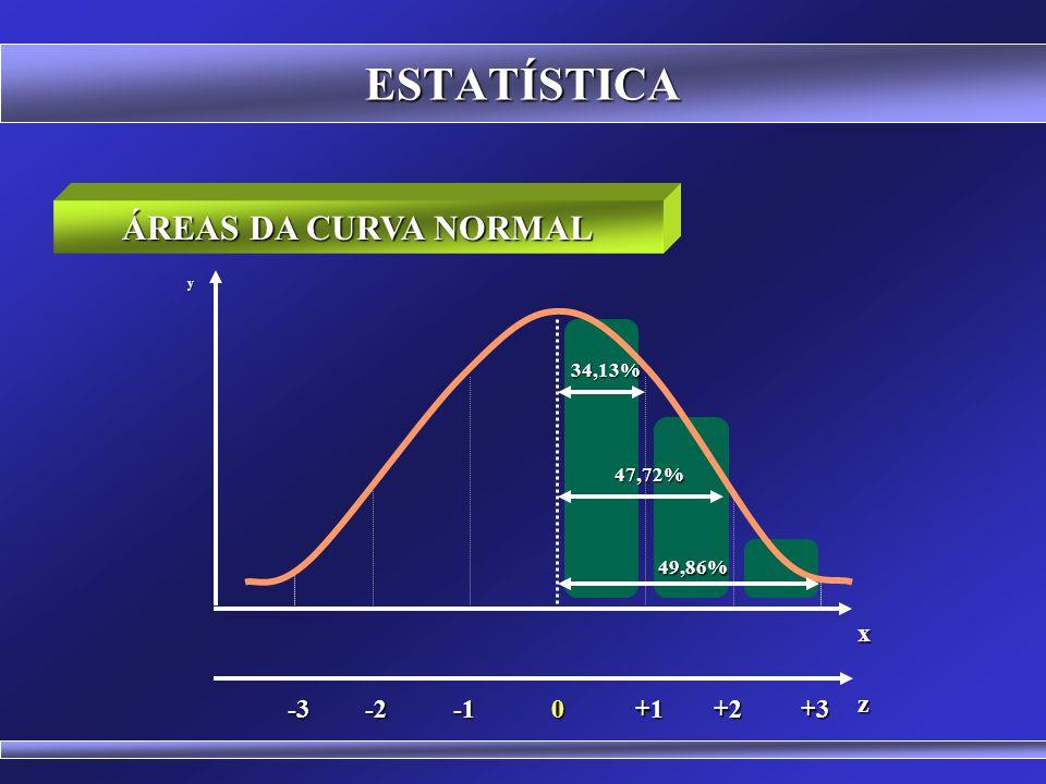 ESTATÍSTICA ÁREAS DA CURVA NORMAL Áreas -1DP a +1DP 68,27% -2DP a +2DP 95,45% -3DP a +3DP 99,73% -1,96DP a +1,96DP 95% Média a 1DP 34,13% Média a 2 DP