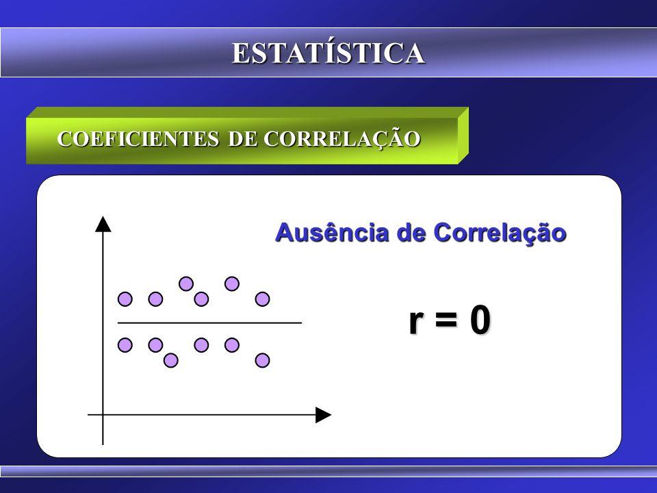 ESTATÍSTICA COEFICIENTES DE CORRELAÇÃO Positiva Positiva Perfeita Negativa Negativa perfeita r > 0 r = 1 r < 0 r = -1