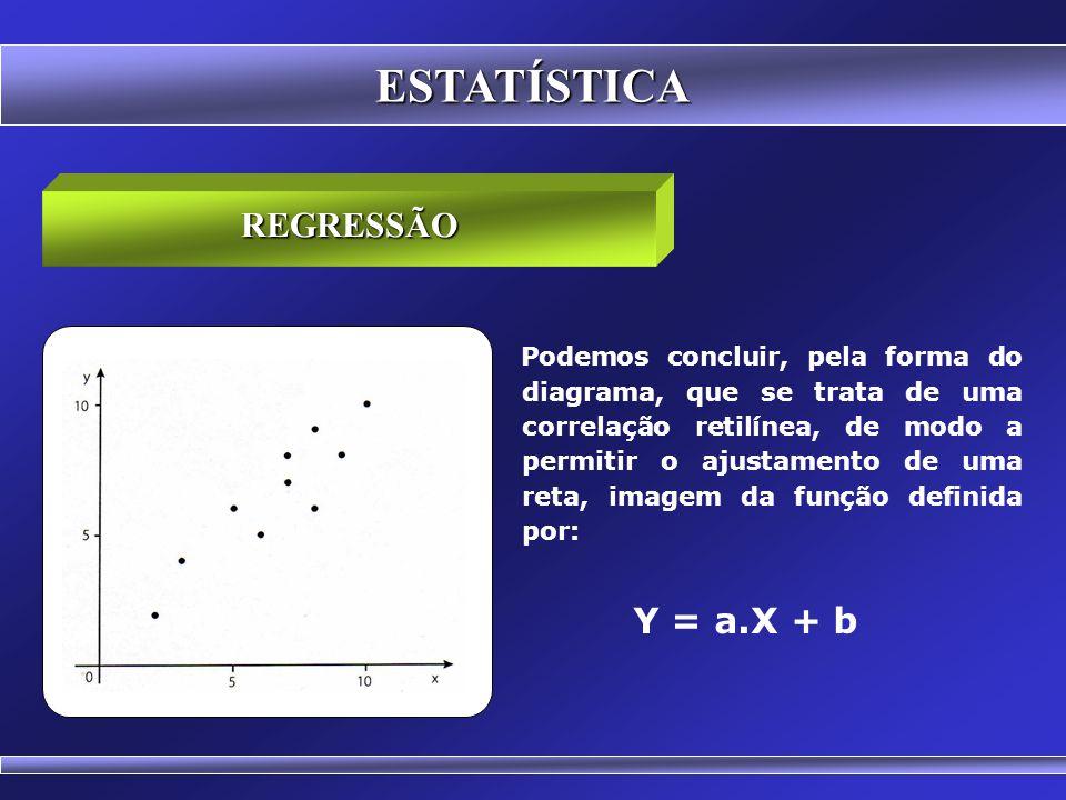 ESTATÍSTICA REGRESSÃO Sejam duas variáveis X (Notas de Matemática) e Y (Notas de Estatística), entre as quais exista uma correlação acentuada, embora