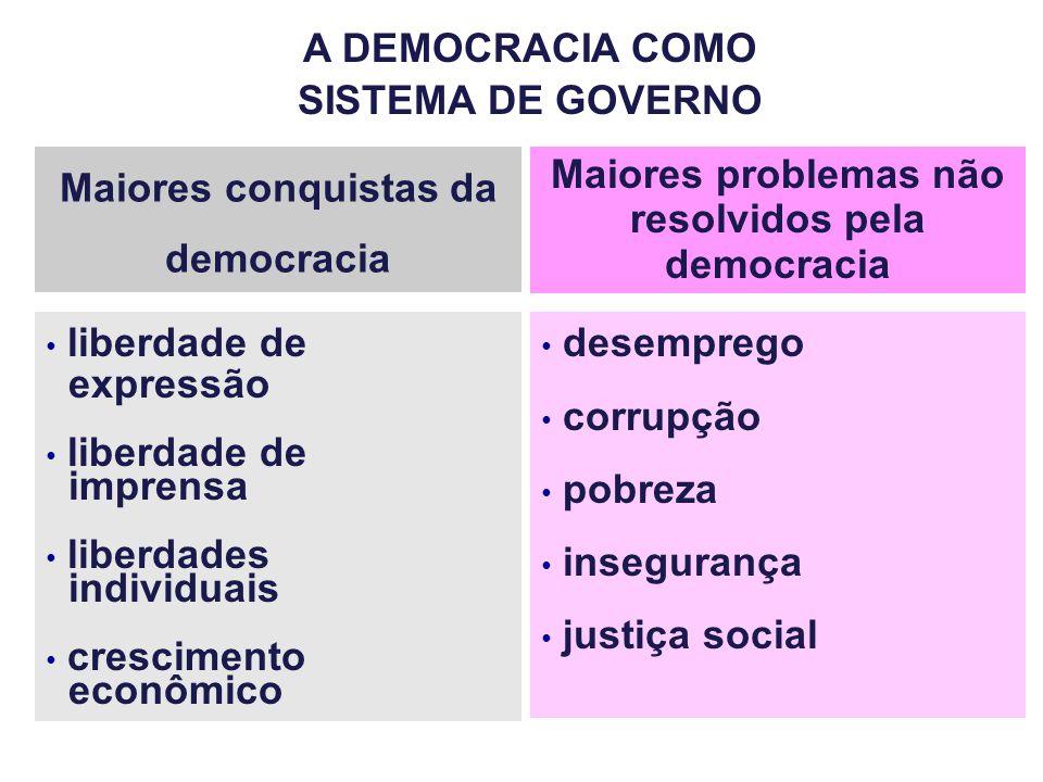 A DEMOCRACIA COMO SISTEMA DE GOVERNO Maiores conquistas da democracia Maiores problemas não resolvidos pela democracia liberdade de expressão liberdad