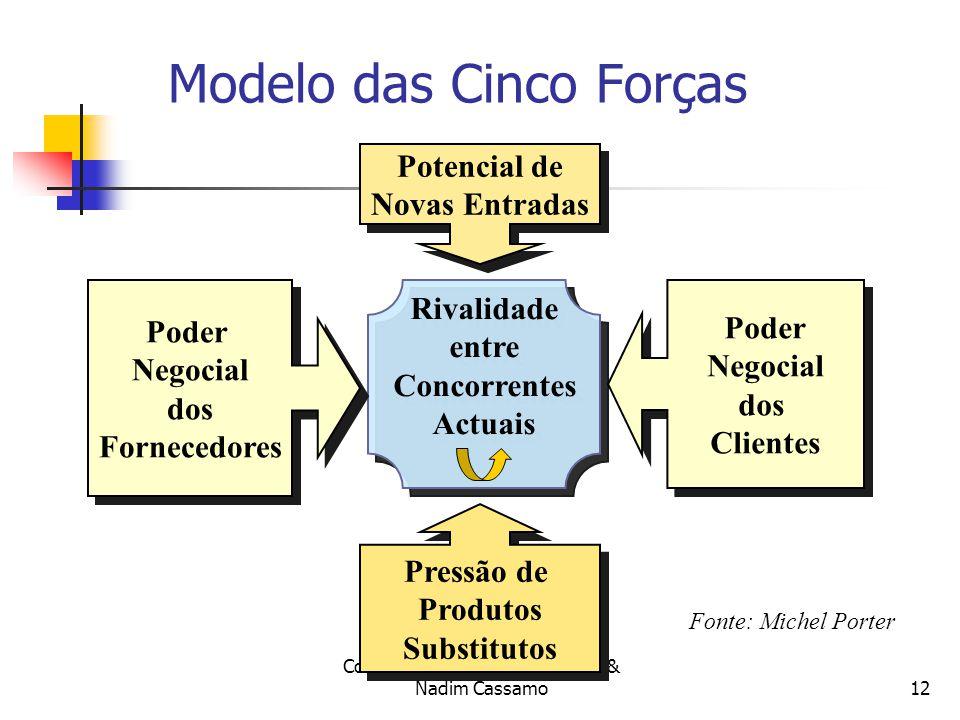 Compilado por: Fernando Bilale & Nadim Cassamo11 Estratégia Empresarial Análise Estratégica Análise do Meio Envolvente (análise externa): Análise do meio envolvente contextual; Análise do meio envolvente transaccional; Análise da atractividade e estrutura da indústria Modelo das Cinco Forças Competitivas de Porter; Estrutura da Indústria.