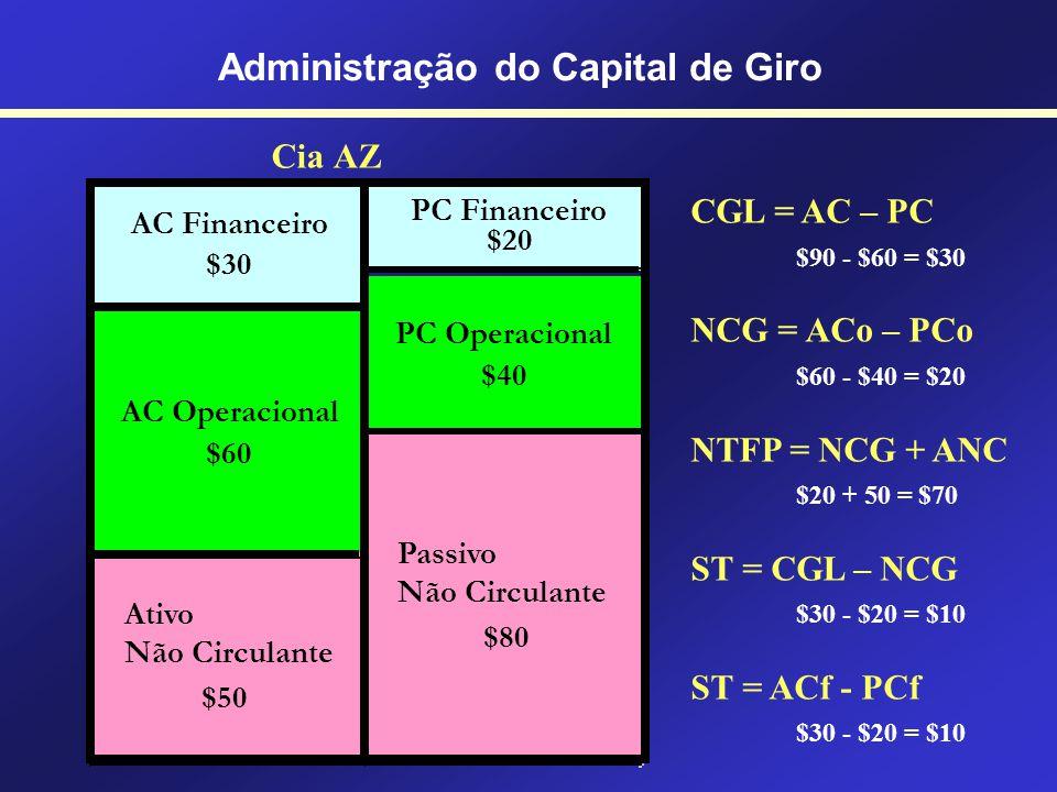 Análise e Dimensionamento dos Investimentos em Capital de Giro Administração do Capital de Giro Capital de Giro Líquido CGL = AC – PC Necessidade de C