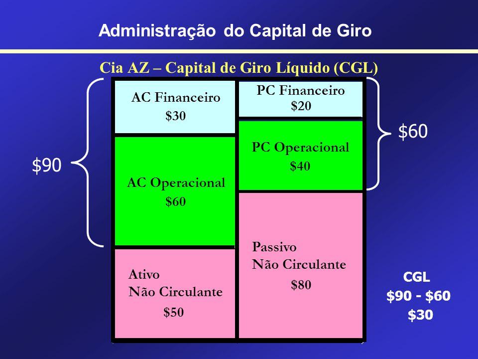 Cia AZ Administração do Capital de Giro CGL = AC – PC $90 - $60 = $30 NCG = ACo – PCo $60 - $40 = $20 NTFP = NCG + ANC $20 + 50 = $70 ST = CGL – NCG $