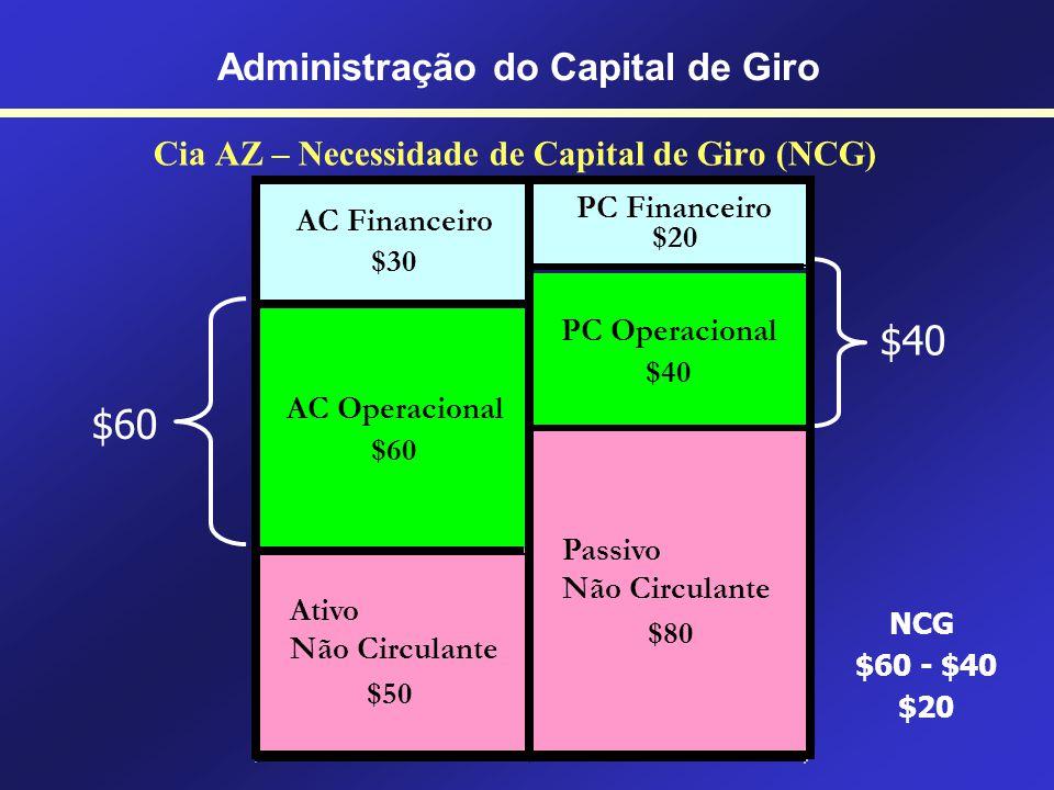 Cia AZ – Capital de Giro Líquido (CGL) $90 $60 CGL $90 - $60 $30 Administração do Capital de Giro PC Financeiro $20 AC Financeiro $30 PC Operacional $