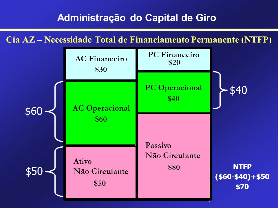 Cia AZ – Necessidade de Capital de Giro (NCG) $60 $40 NCG $60 - $40 $20 Administração do Capital de Giro PC Financeiro $20 AC Financeiro $30 PC Operac