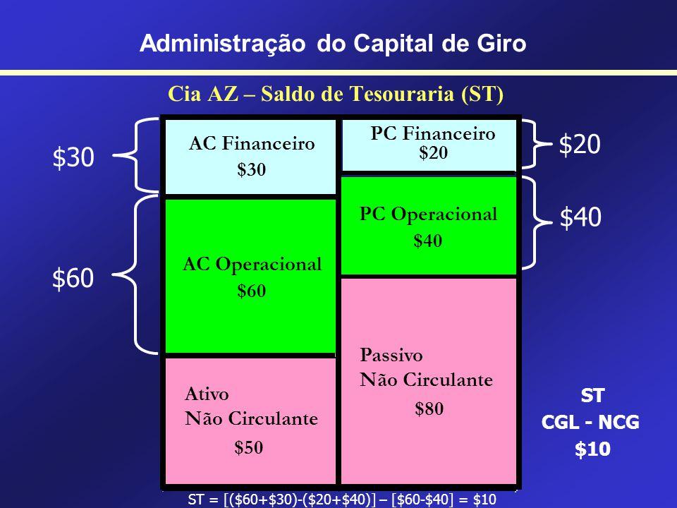 Cia AZ – Necessidade Total de Financiamento Permanente (NTFP) $60 $40 NTFP ($60-$40)+$50 $70 $50 Administração do Capital de Giro PC Financeiro $20 AC
