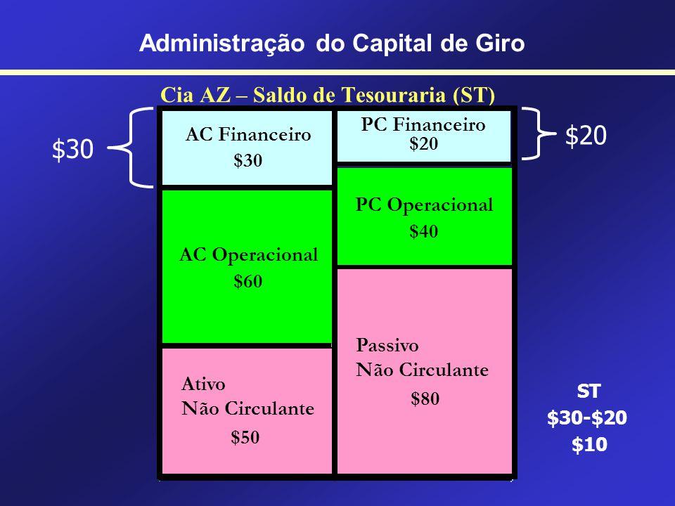 Cia AZ – Saldo de Tesouraria (ST) $60 $40 ST = [($60+$30)-($20+$40)] – [$60-$40] = $10 Administração do Capital de Giro $30 $20 PC Financeiro $20 AC F