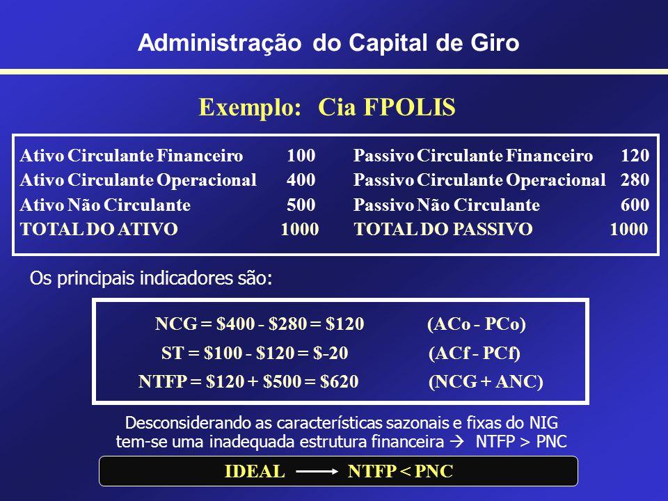 Cia AZ – Saldo de Tesouraria (ST) $30 $20 ST $30-$20 $10 Administração do Capital de Giro PC Financeiro $20 AC Financeiro $30 PC Operacional $40 AC Op