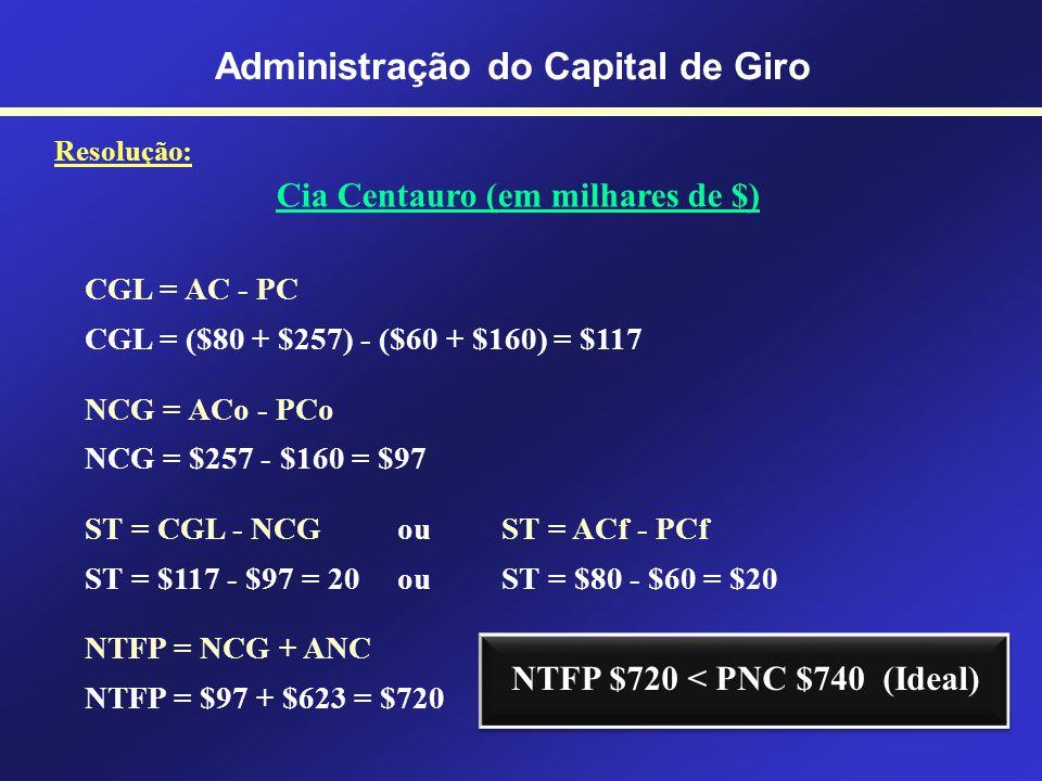Administração do Capital de Giro Resolução: Cia Centauro (em milhares de $) ATIVO Ativo Circulante Financeiro Caixa................................ 30