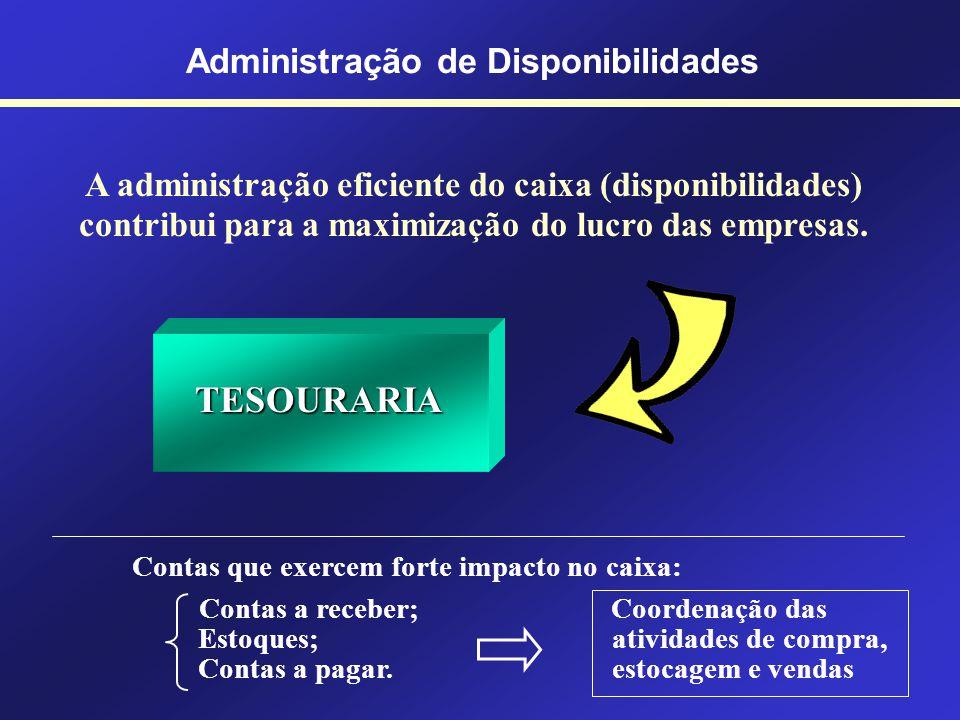 Administração de Disponibilidades Princípio da Administração Financeira A maximização da rentabilidade deve ser alcançada através das atividades opera