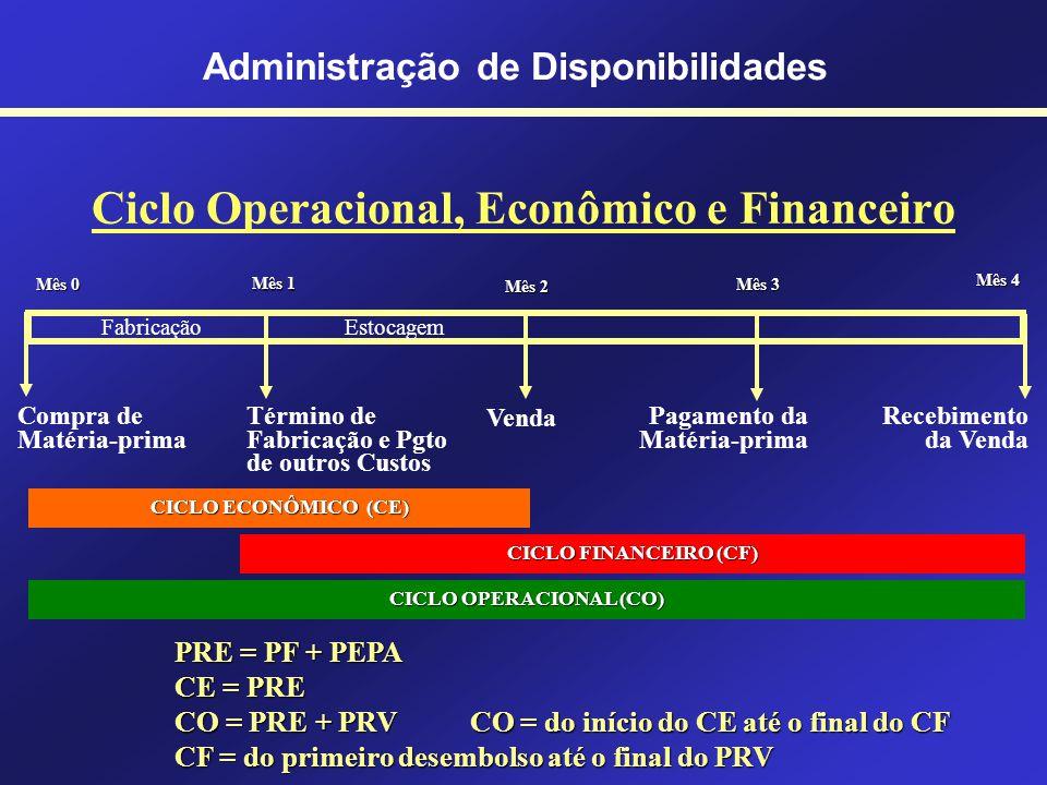 Custo de Oportunidade Administração de Disponibilidades Opção A Opção A Opção B