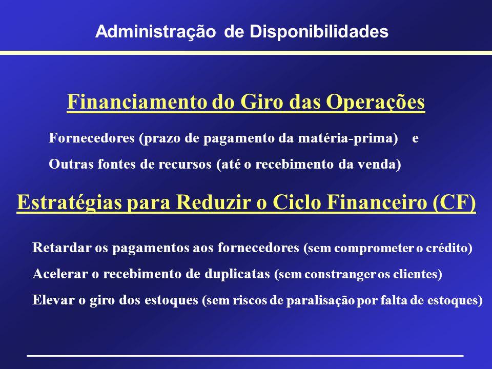 Ciclo Operacional, Econômico e Financeiro Administração de Disponibilidades Mês 0 Mês 1 Mês 2 Mês 3 Mês 4 Compra de Matéria-prima Término de Fabricaçã