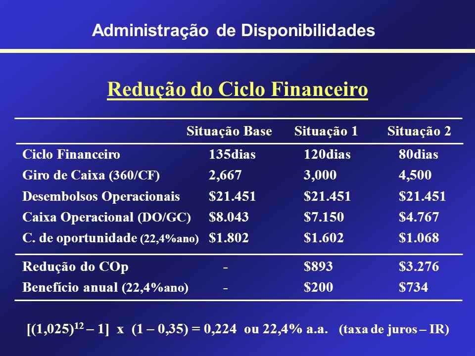 Administração de Disponibilidades Equações