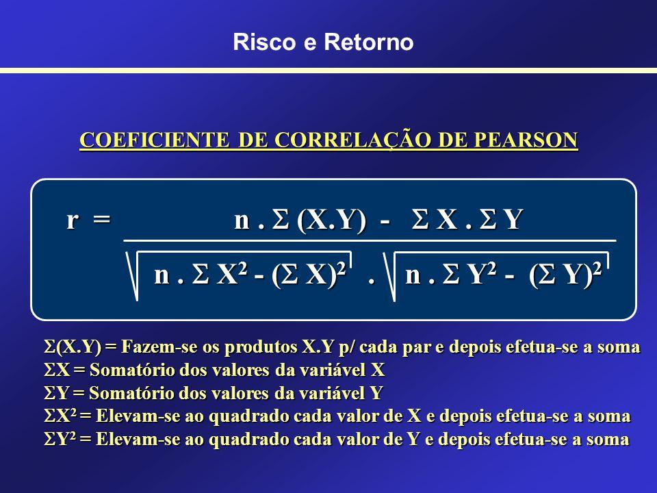 RISCO DE UMA CARTEIRA Risco e Retorno ANÁLISE PELO COEFICIENTE DE CORRELAÇÃO: É uma medida estatística da relação entre duas séries de números. O Coef