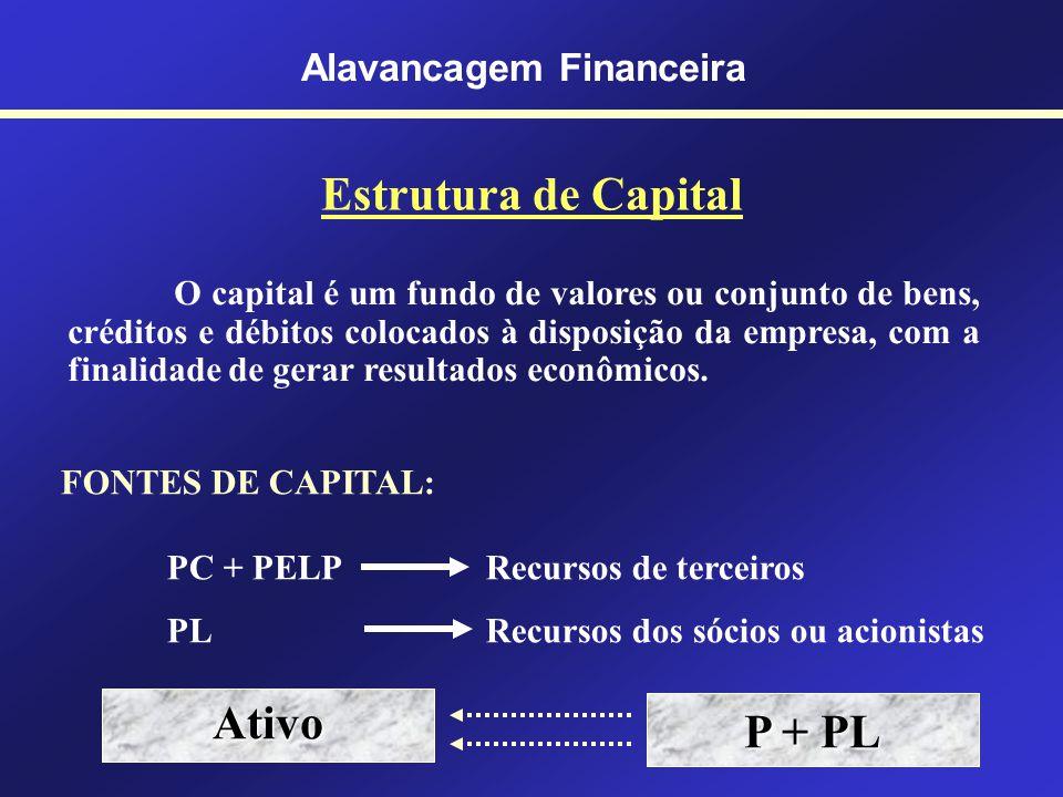 Estrutura de Capital Alavancagem Financeira Capital de Terceiros A PC PELP PL Capital Próprio Capital de Curto P razo Capital de Longo Prazo e Permane