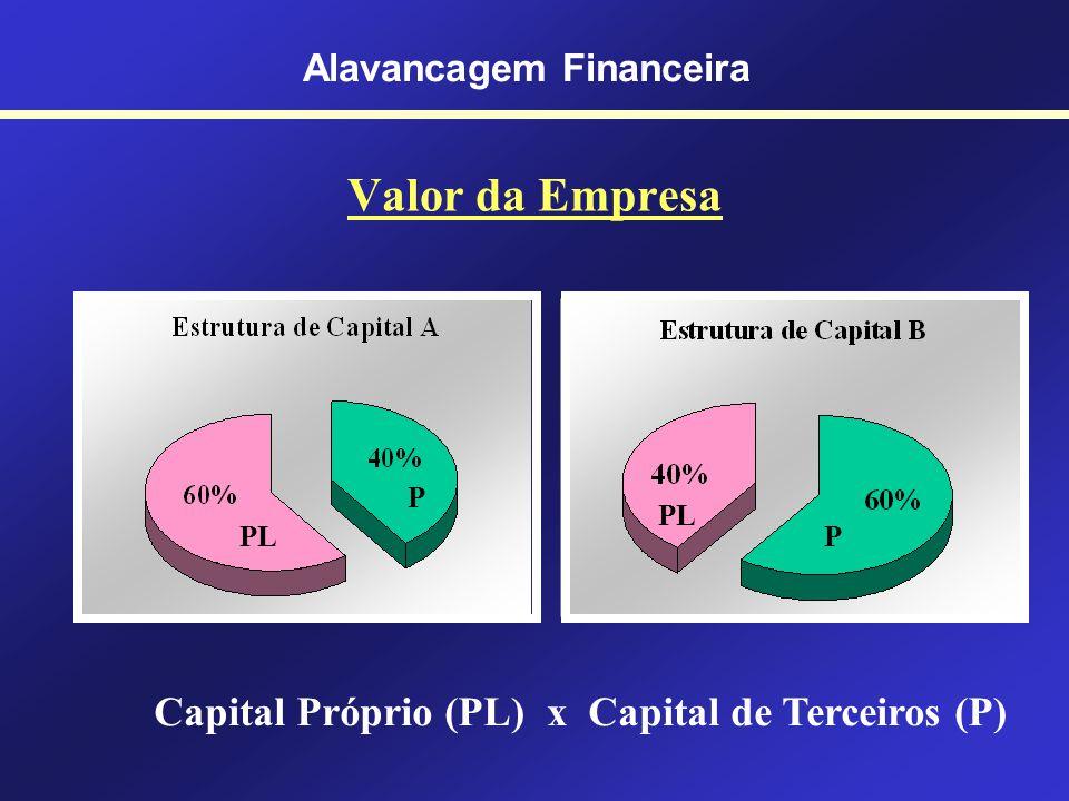Alavancagem Financeira É o produto do uso de ativos ou fundos a custo fixo para multiplicar recursos para os proprietários da empresa. Gitman (2005)