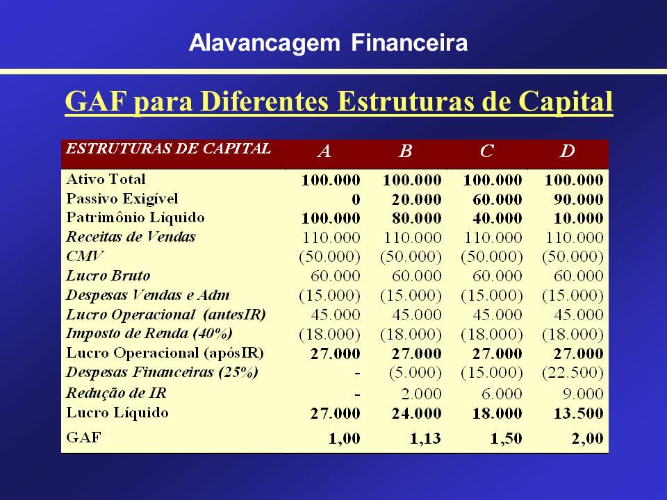 Alavancagem Financeira Exemplo Uma variação no lucro operacional indica uma variação 1,36 vezes maior no lucro líquido. Lucro Líquido = Lucro Operacio