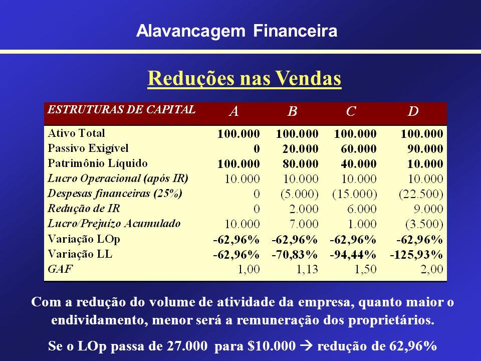 Alavancagem Financeira GAF para Diferentes Estruturas de Capital O retorno produzido pelos ativos é de 27% O custo do capital de terceiros é de 25% (m