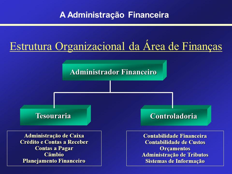 Objetivo da Administração Financeira Alavancagem Financeira É maximizar a riqueza dos acionistas e as ações (ou quotas) das cias. Gitman (2005)
