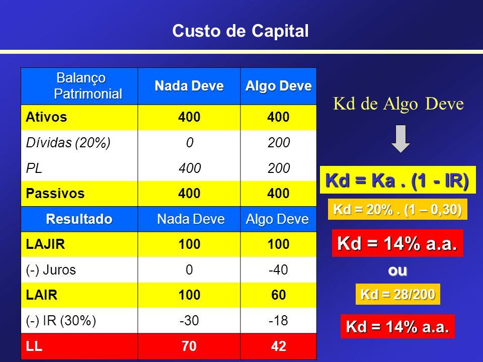 Do custo aparente da dívida, deve ser extraído o benefício fiscal Kd = Ka. (1 - IR) Kd = Ka. (1 - IR) Custo aparente da dívida Alíquota do IR Custo ef
