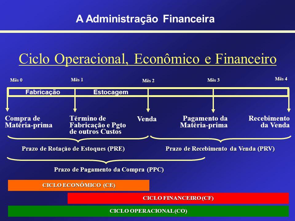 Estrutura Organizacional da Área de Finanças A Administração Financeira Contabilidade Financeira Contabilidade de Custos Orçamentos Administração de T